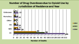 Number of Drug Overdose due to Opoid Use by Jurisdiction.png